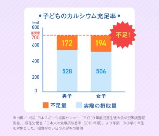 子供のカルシウム充足率のグラフ