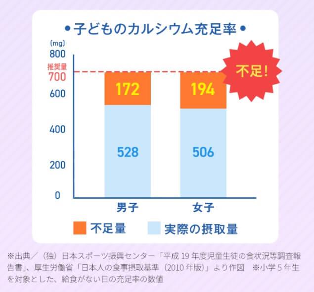 子供のカルシウム不足を表すグラフ