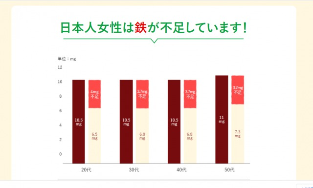 女性の鉄充足率のグラフ