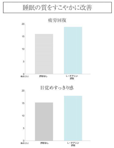 L-テアニンの効果のグラフ