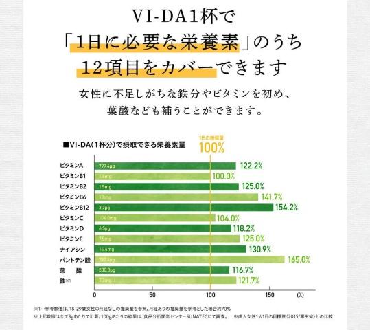 ヴィーダで摂取できる栄養のグラフ