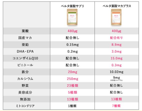 ベルタ葉酸マカプラスとベルタ葉酸サプリの違い