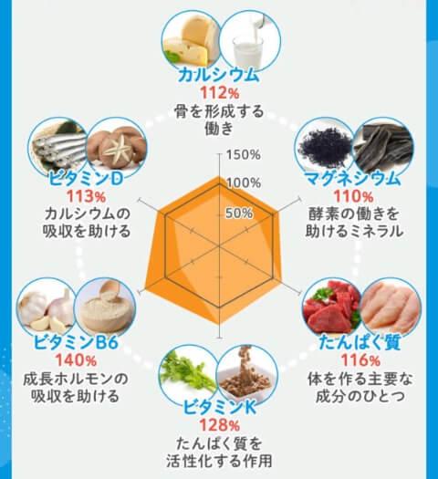 ノビルンの栄養素